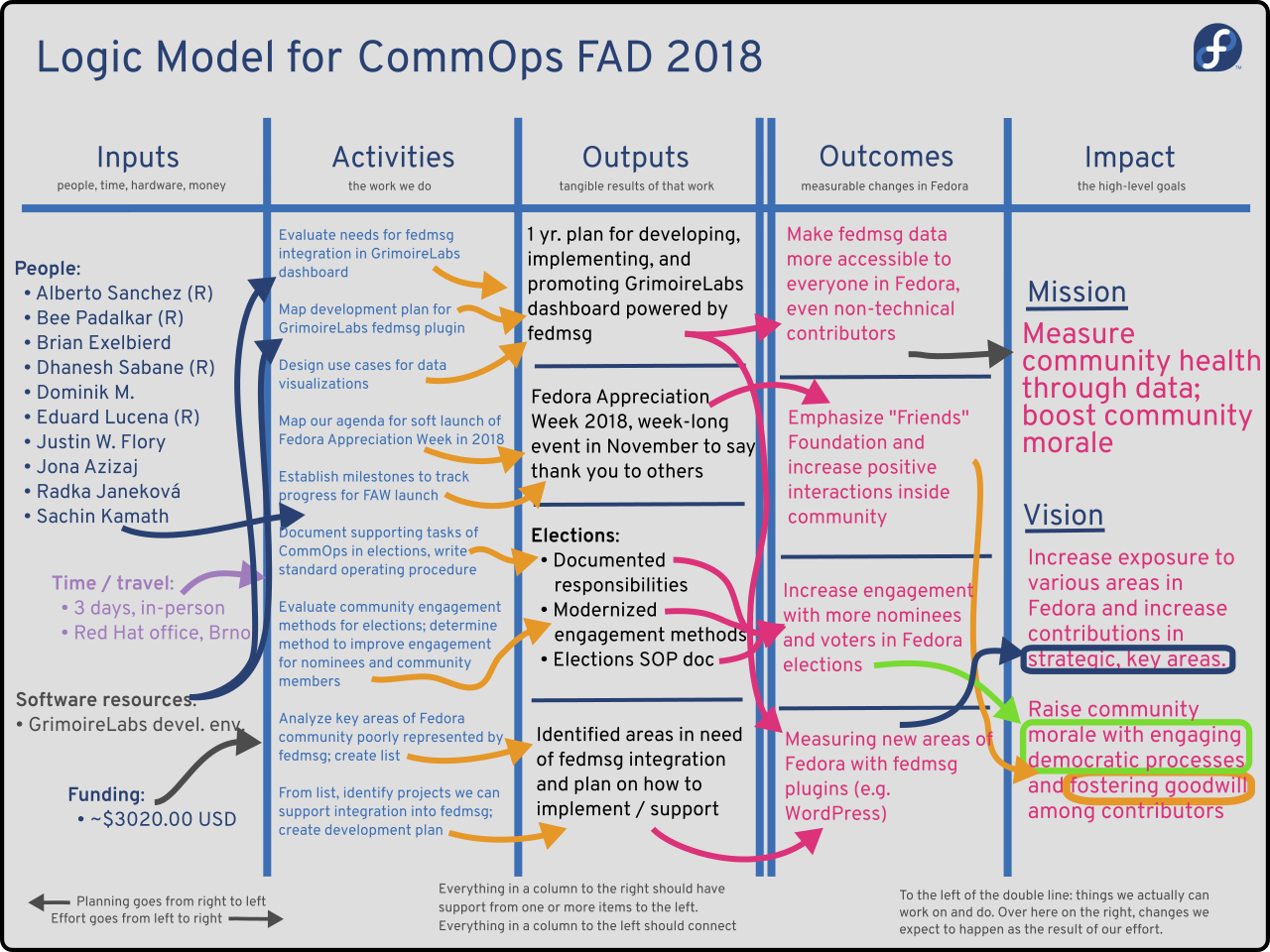 CommOps FAD 2018 Logic Model
