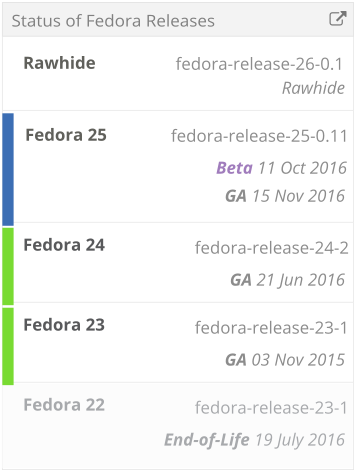 release_cycle-active_releases-63.png